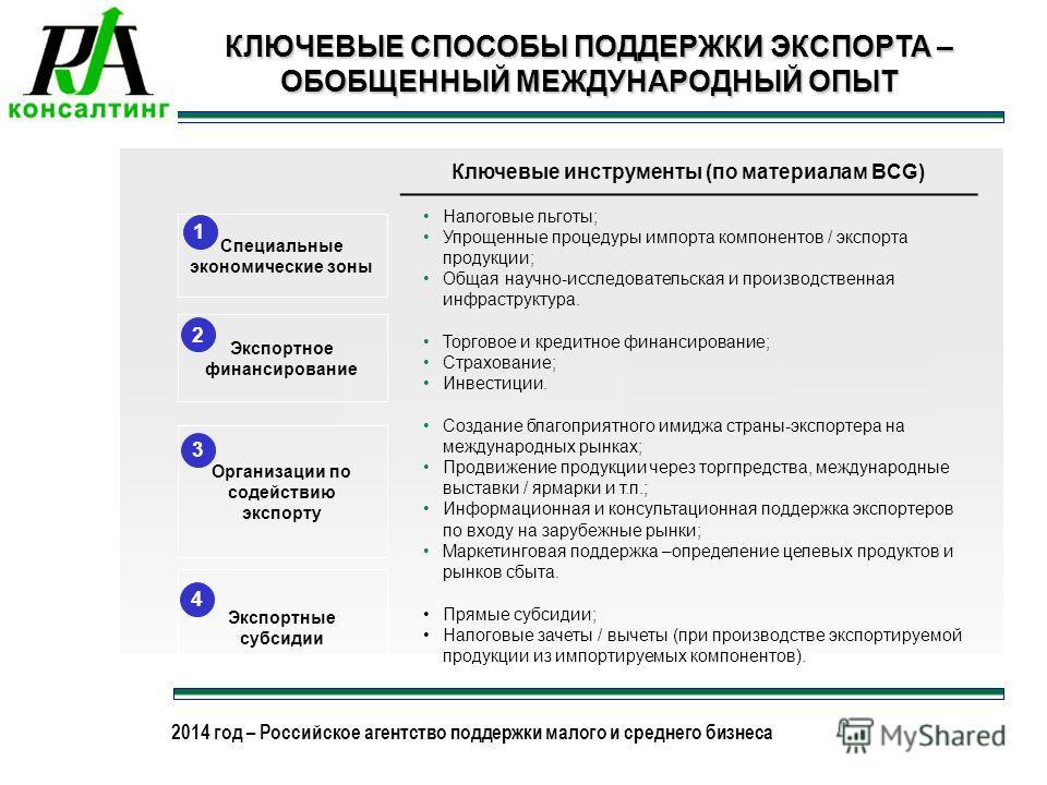 2013 год – Российское агентство поддержки малого и среднего бизнеса 2014 год – Российское агентство поддержки малого и среднего бизнеса КЛЮЧЕВЫЕ СПОСОБЫ ПОДДЕРЖКИ ЭКСПОРТА – ОБОБЩЕННЫЙ МЕЖДУНАРОДНЫЙ ОПЫТ Экспортное финансирование Организации по содей