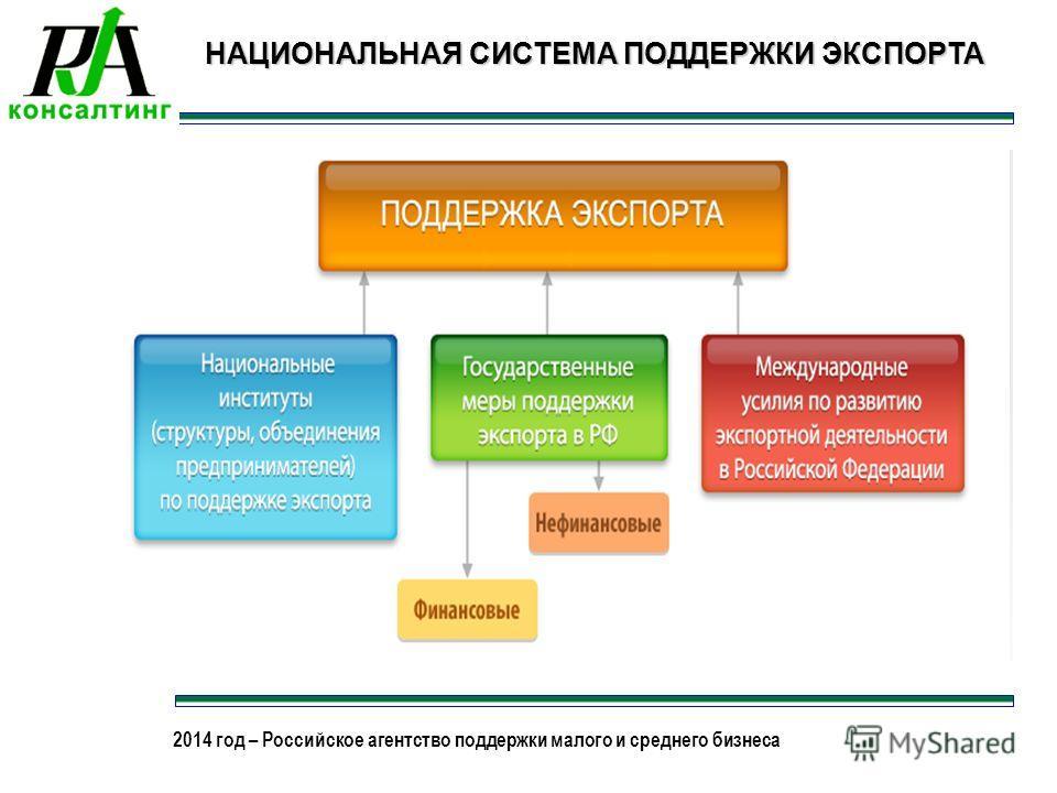 2013 год – Российское агентство поддержки малого и среднего бизнеса 2014 год – Российское агентство поддержки малого и среднего бизнеса НАЦИОНАЛЬНАЯ СИСТЕМА ПОДДЕРЖКИ ЭКСПОРТА