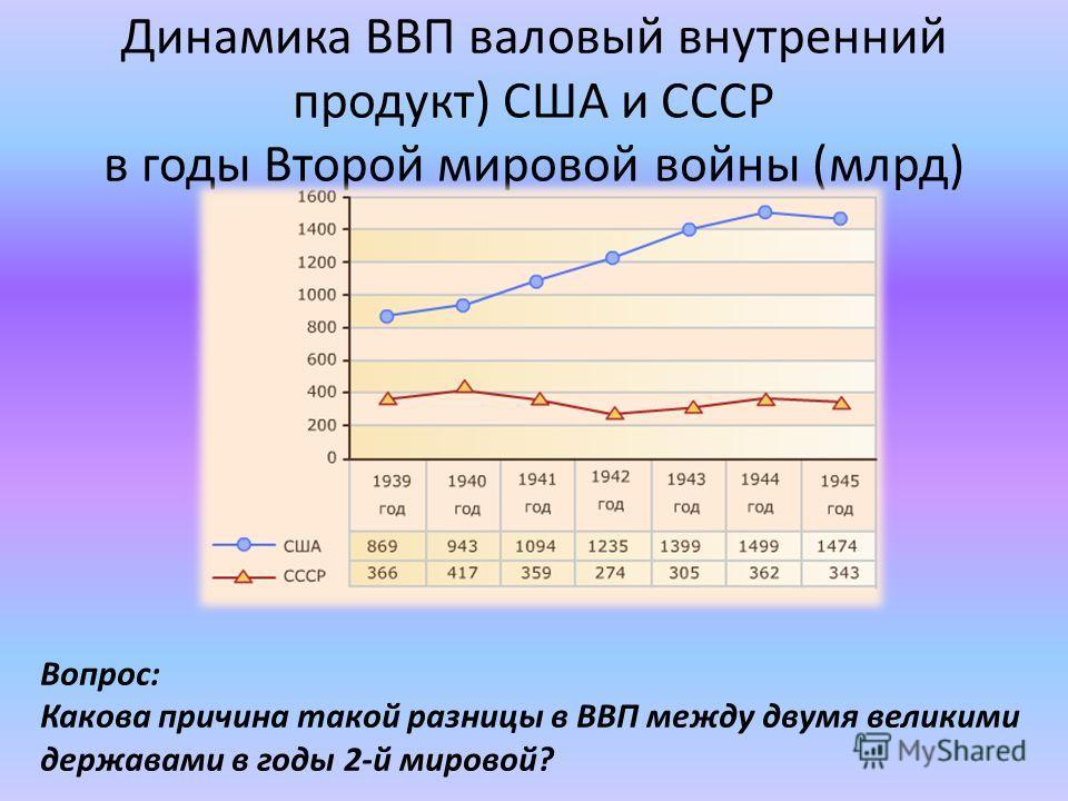 Динамика ВВП валовый внутренний продукт) США и СССР в годы Второй мировой войны (млрд) Вопрос: Какова причина такой разницы в ВВП между двумя великими державами в годы 2-й мировой?