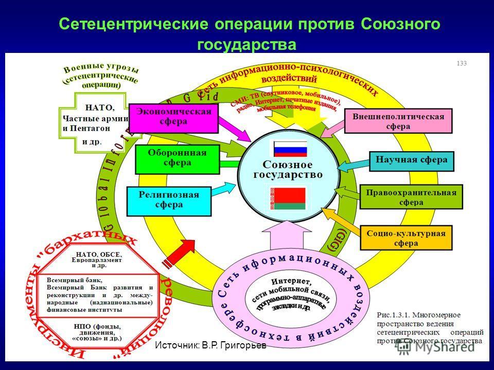 Сетецентрические операции против Союзного государства А.Смирнов_НИИГЛОБ Источник: В.Р. Григорьев