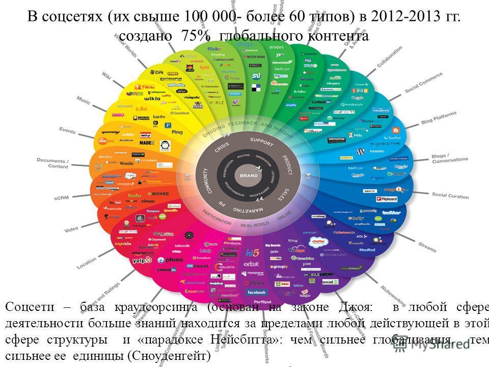 В соцсетях (их свыше 100 000- более 60 типов) в 2012-2013 гг. создано 75% глобального контента Соцсети – база краудсорсинга (основан на законе Джоя: в любой сфере деятельности больше знаний находится за пределами любой действующей в этой сфере структ
