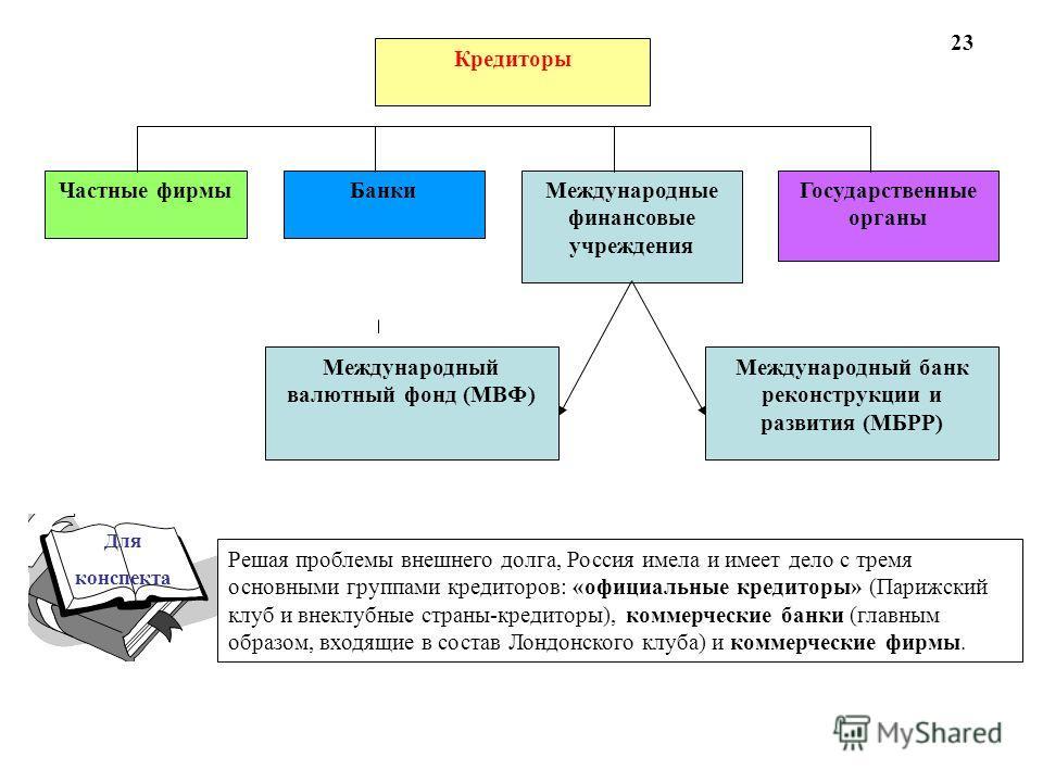 Кредиторы Частные фирмы БанкиМеждународные финансовые учреждения Государственные органы Международный валютный фонд (МВФ) Международный банк реконструкции и развития (МБРР) Решая проблемы внешнего долга, Россия имела и имеет дело с тремя основными гр