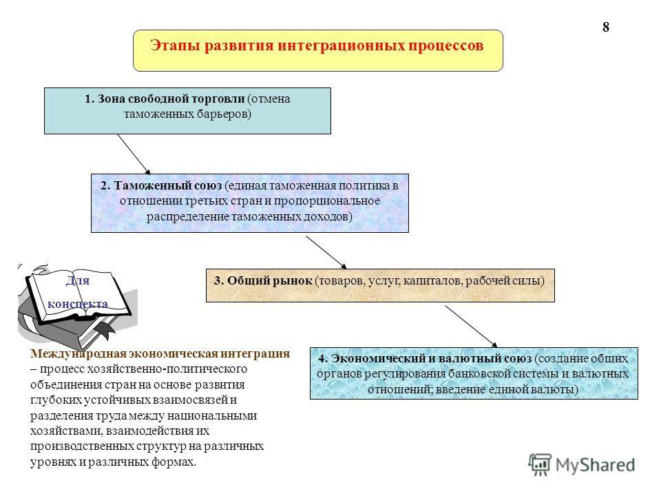 Этапы развития интеграционных процессов 2. Таможенный союз (единая таможенная политика в отношении третьих стран и пропорциональное распределение таможенных доходов) 1. Зона свободной торговли (отмена таможенных барьеров) 3. Общий рынок (товаров, усл