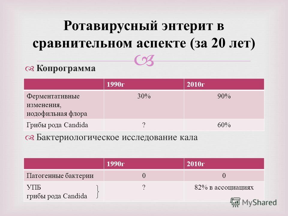 Копрограмма Бактериологическое исследование кала Ротавирусный энтерит в сравнительном аспекте ( за 20 лет ) 1990 г 2010 г Ферментативные изменения, иодофильная флора 30%90% Грибы рода Candida?60% 1990 г 2010 г Патогенные бактерии 00 УПБ грибы рода Ca
