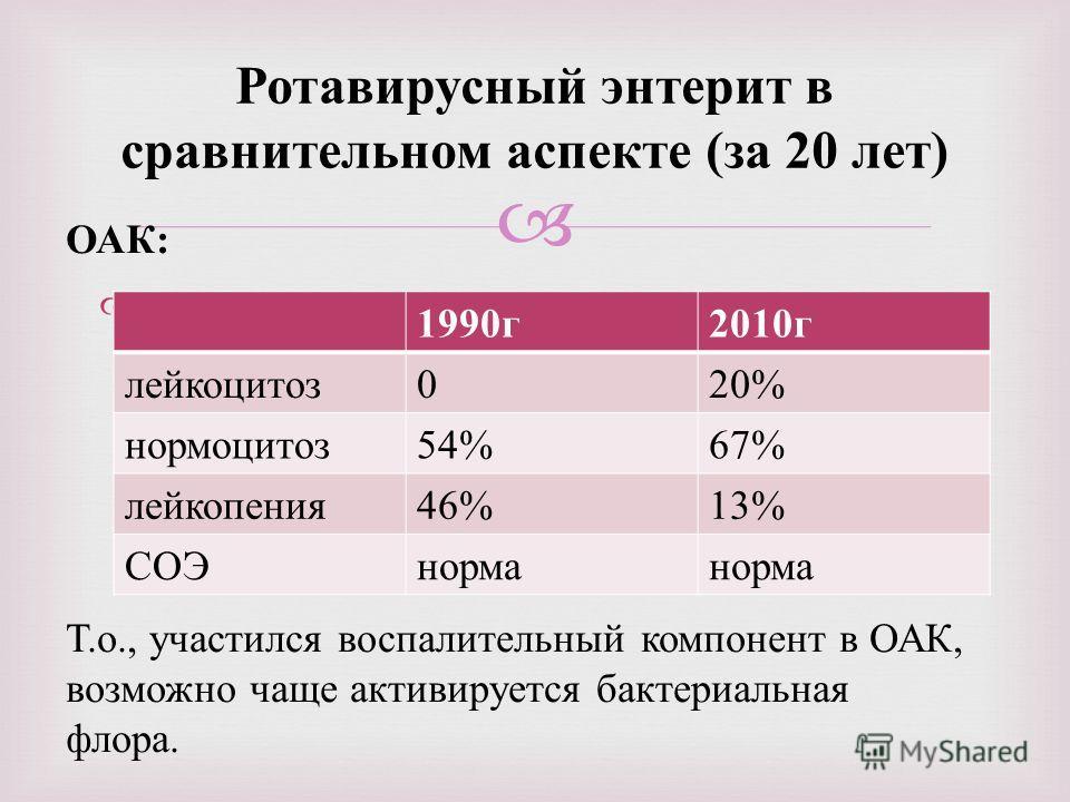 Ротавирусный энтерит в сравнительном аспекте ( за 20 лет ) 1990 г 2010 г лейкоцитоз 020% нормоцитоз 54%67% лейкопения 46%13% СОЭнорма ОАК: Т.о., участился воспалительный компонент в ОАК, возможно чаще активируется бактериальная флора.