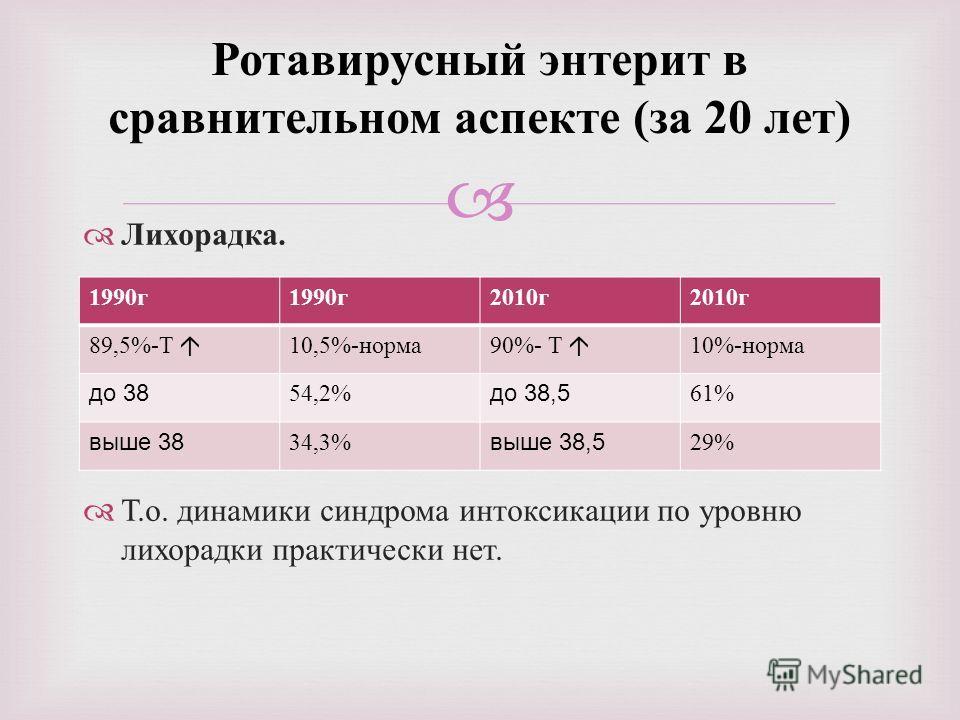 Лихорадка. Т. о. динамики синдрома интоксикации по уровню лихорадки практически нет. Ротавирусный энтерит в сравнительном аспекте ( за 20 лет ) 1990 г 2010 г 89,5%-Τ 10,5%-норма 90%- Τ 10%-норма до 38 54,2% до 38,5 61% выше 38 34,3% выше 38,5 29%