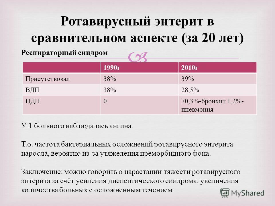 Ротавирусный энтерит в сравнительном аспекте ( за 20 лет ) 1990 г 2010 г Присутствовал 38%39% ВДП 38%28,5% НДП 070,3%- бронхит 1,2%- пневмония Респираторный синдром У 1 больного наблюдалась ангина. Т.о. частота бактериальных осложнений ротавирусного
