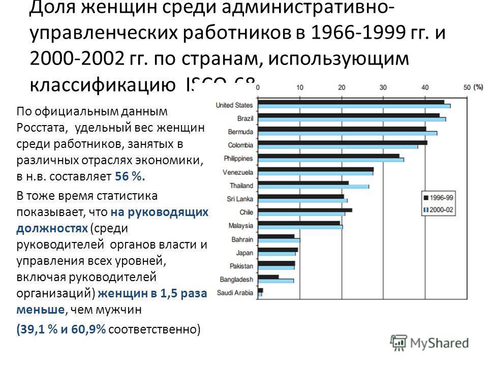 Доля женщин среди административно- управленческих работников в 1966-1999 гг. и 2000-2002 гг. по странам, использующим классификацию ISCO-68 По официальным данным Росстата, удельный вес женщин среди работников, занятых в различных отраслях экономики,