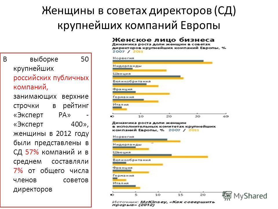 Женщины в советах директоров (СД) крупнейших компаний Европы В выборке 50 крупнейших российских публичных компаний, занимающих верхние строчки в рейтинг «Эксперт РА» - «Эксперт 400», женщины в 2012 году были представлены в СД 57% компаний и в среднем