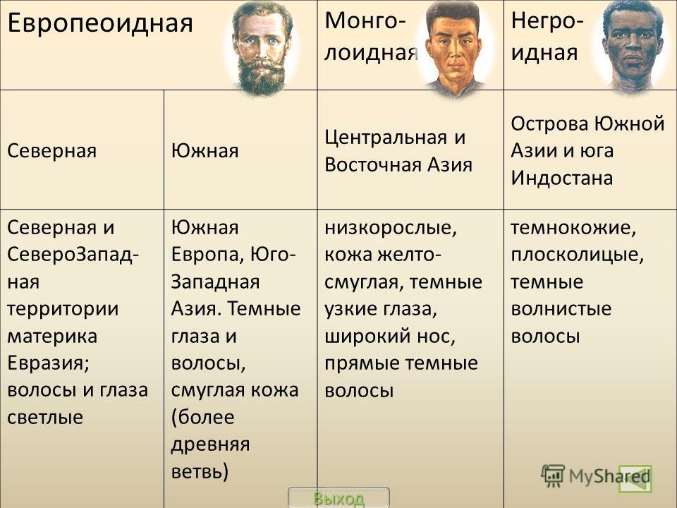 Ученые выделяют три главные или большие расы: Выход Европеоидная МонголоиднаяНегроидная Раса исторически сложившаяся группа людей, связанных единством происхождения, которое выражается в общих внешних признаках. Расы сформировались в результате адапт