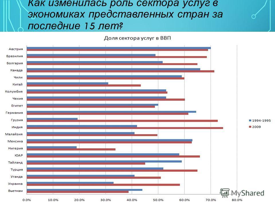 Как изменилась роль сектора услуг в экономиках представленных стран за последние 15 лет ?