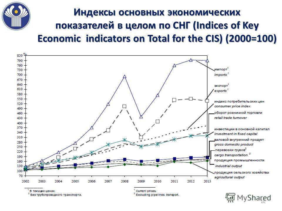 Индексы основных экономических показателей в целом по СНГ (Indices of Key Economic indicators on Total for the CIS) (2000=100) 10