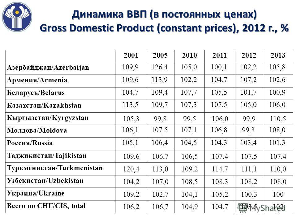 Динамика ВВП (в постоянных ценах) Gross Domestic Product (constant prices), 2012 г., % 200120052010201120122013 Азербайджан/Azerbaijan 109,9126,4105,0100,1102,2105,8 Армения/Armenia 109,6113,9102,2104,7107,2102,6 Беларусь/Belarus 104,7109,4107,7105,5