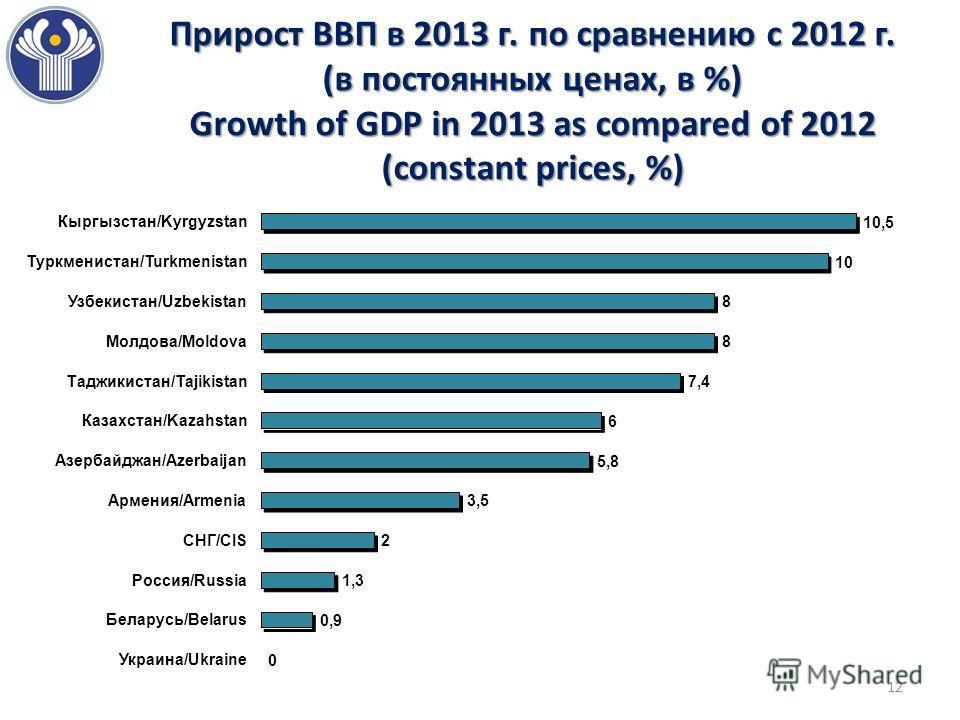 Прирост ВВП в 2013 г. по сравнению с 2012 г. (в постоянных ценах, в %) Growth of GDP in 2013 as compared of 2012 (constant prices, %) 12
