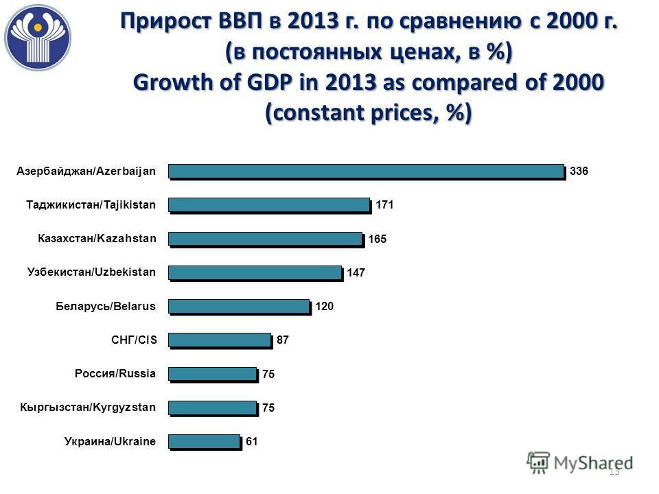 Прирост ВВП в 2013 г. по сравнению с 2000 г. (в постоянных ценах, в %) Growth of GDP in 2013 as compared of 2000 (constant prices, %) 13
