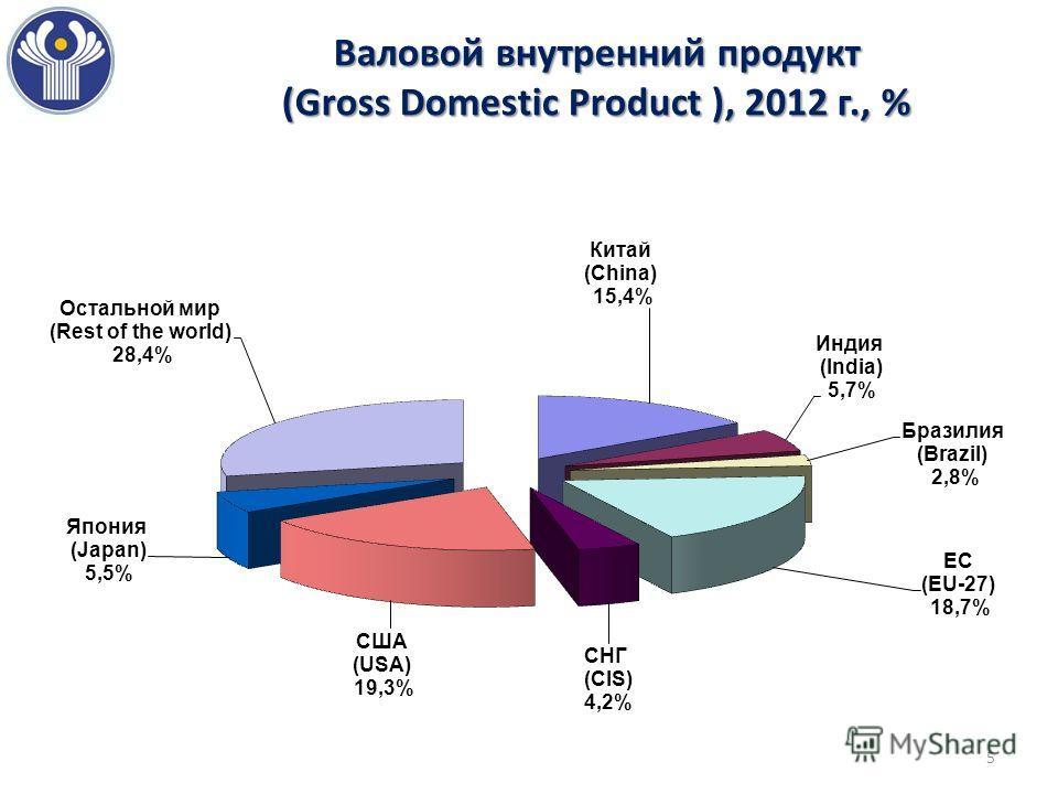 Валовой внутренний продукт (Gross Domestic Product ), 2012 г., % 5