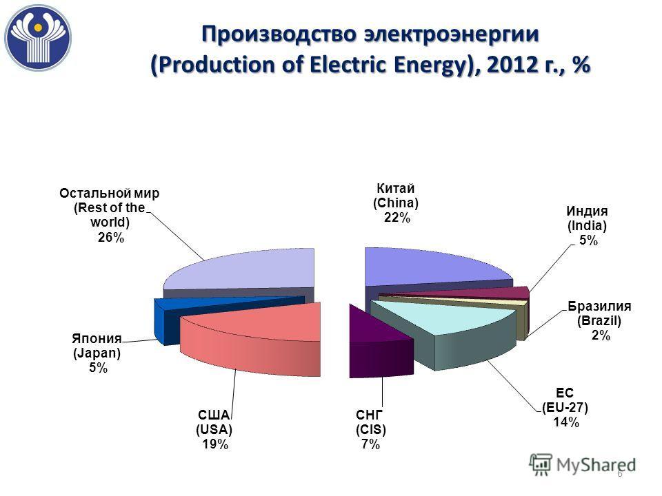 Производство электроэнергии (Production of Electric Energy), 2012 г., % 6
