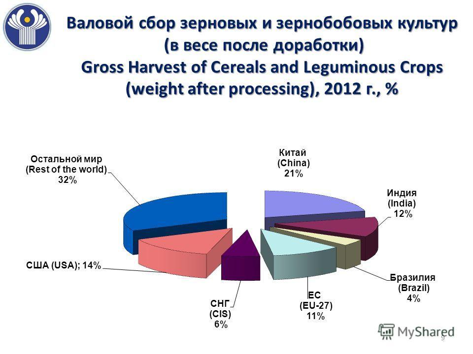 Валовой сбор зерновых и зернобобовых культур (в весе после доработки) Gross Harvest of Cereals and Leguminous Crops (weight after processing), 2012 г., % 9