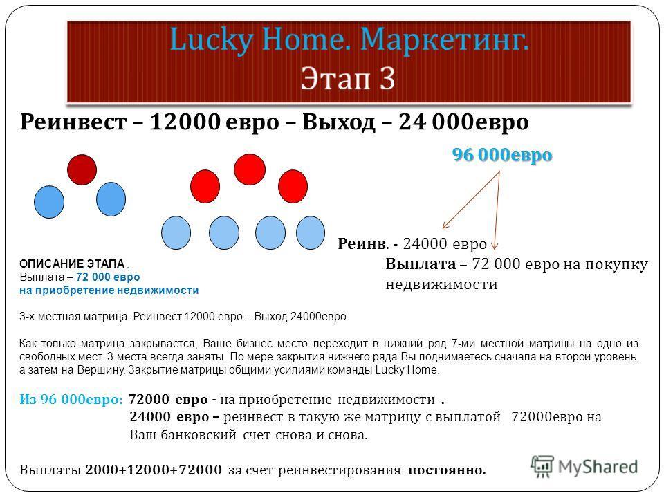 Реинвест – 12000 евро – Выход – 24 000 евро 96 000 евро 96 000 евро Реинв. - 24000 евро Выплата – 72 000 евро на покупку недвижимости ОПИСАНИЕ ЭТАПА. Выплата – 72 000 евро на приобретение недвижимости 3-х местная матрица. Реинвест 12000 евро – Выход