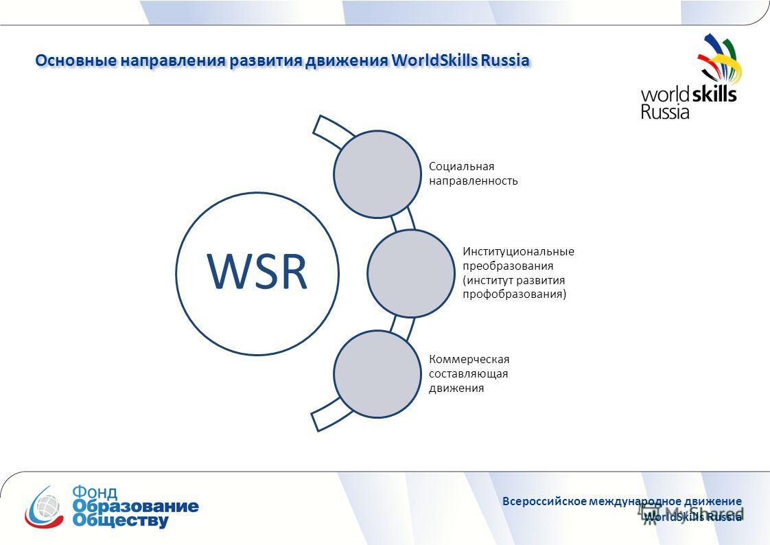 Основные направления развития движения WorldSkills Russia Основные направления развития движения WorldSkills Russia Всероссийское международное движение WorldSkills Russia WSR Социальная направленность Институциональные преобразования (институт разви
