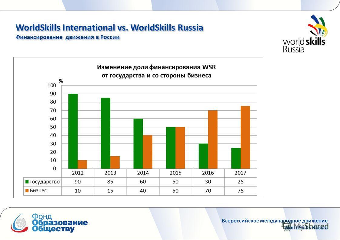 WorldSkills International vs. WorldSkills Russia Финансирование движения в России WorldSkills International vs. WorldSkills Russia Финансирование движения в России Всероссийское международное движение WorldSkills Russia