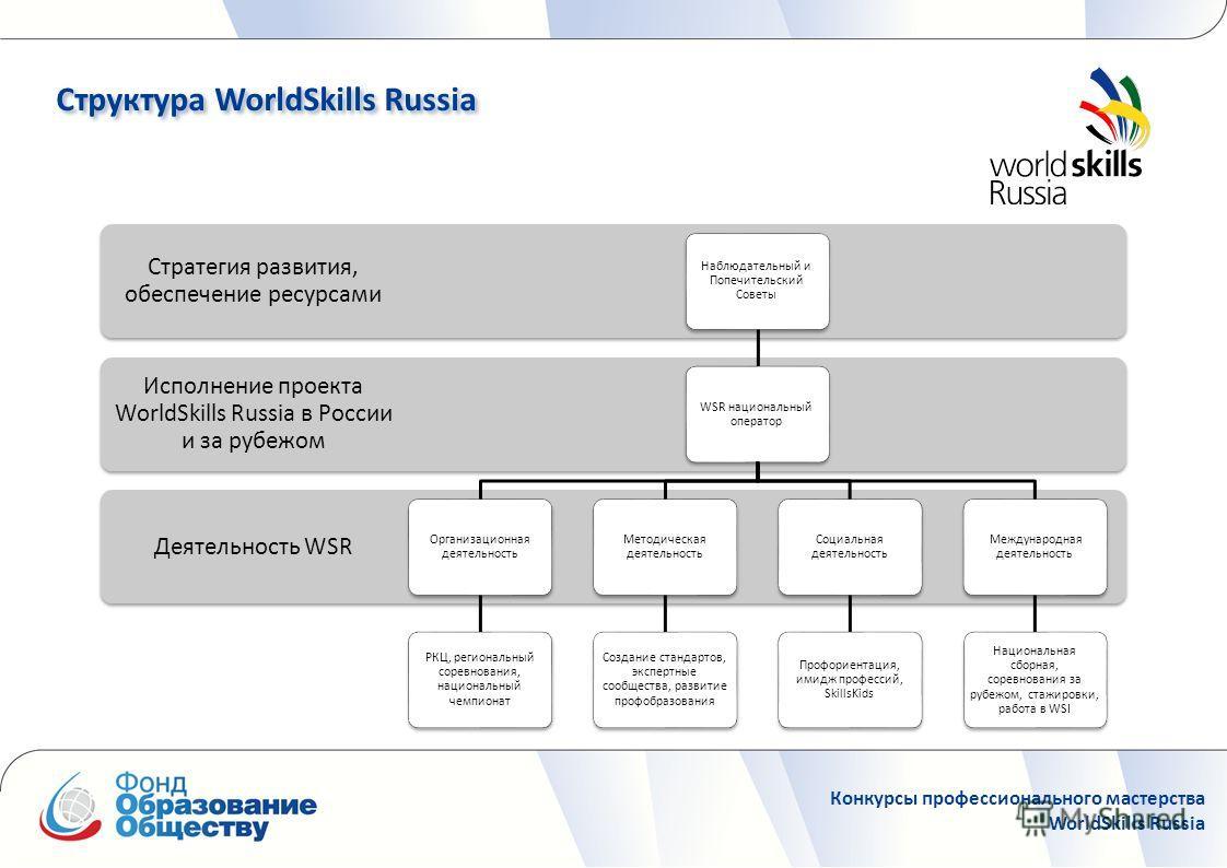 Проведение национального чемпионата по рабочим профессиям WorldSkills Структура WorldSkills Russia Деятельность WSR Исполнение проекта WorldSkills Russia в России и за рубежом Стратегия развития, обеспечение ресурсами Наблюдательный и Попечительский
