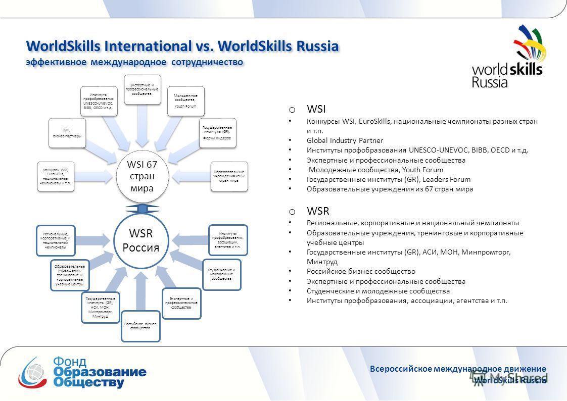 WorldSkills International vs. WorldSkills Russia эффективное международное сотрудничество WorldSkills International vs. WorldSkills Russia эффективное международное сотрудничество Всероссийское международное движение WorldSkills Russia WSI 67 стран м