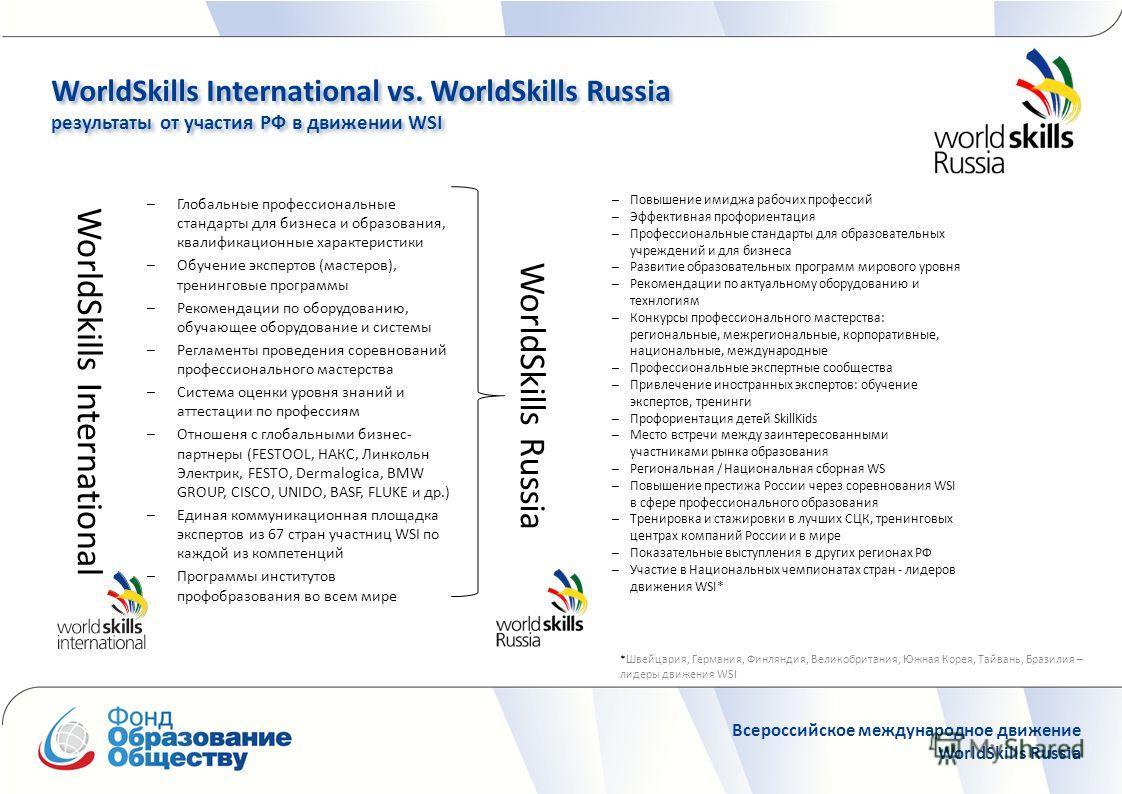 WorldSkills International vs. WorldSkills Russia результаты от участия РФ в движении WSI WorldSkills International vs. WorldSkills Russia результаты от участия РФ в движении WSI Всероссийское международное движение WorldSkills Russia WorldSkills Inte