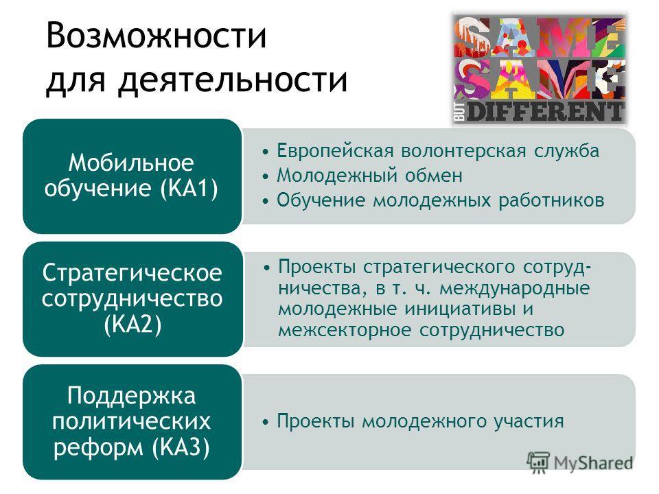Возможности для деятельности Европейская волонтерская служба Молодежный обмен Обучение молодежных работников Мобильное обучение (KA1) Проекты стратегического сотруд- ничества, в т. ч. международные молодежные инициативы и межсекторное сотрудничество