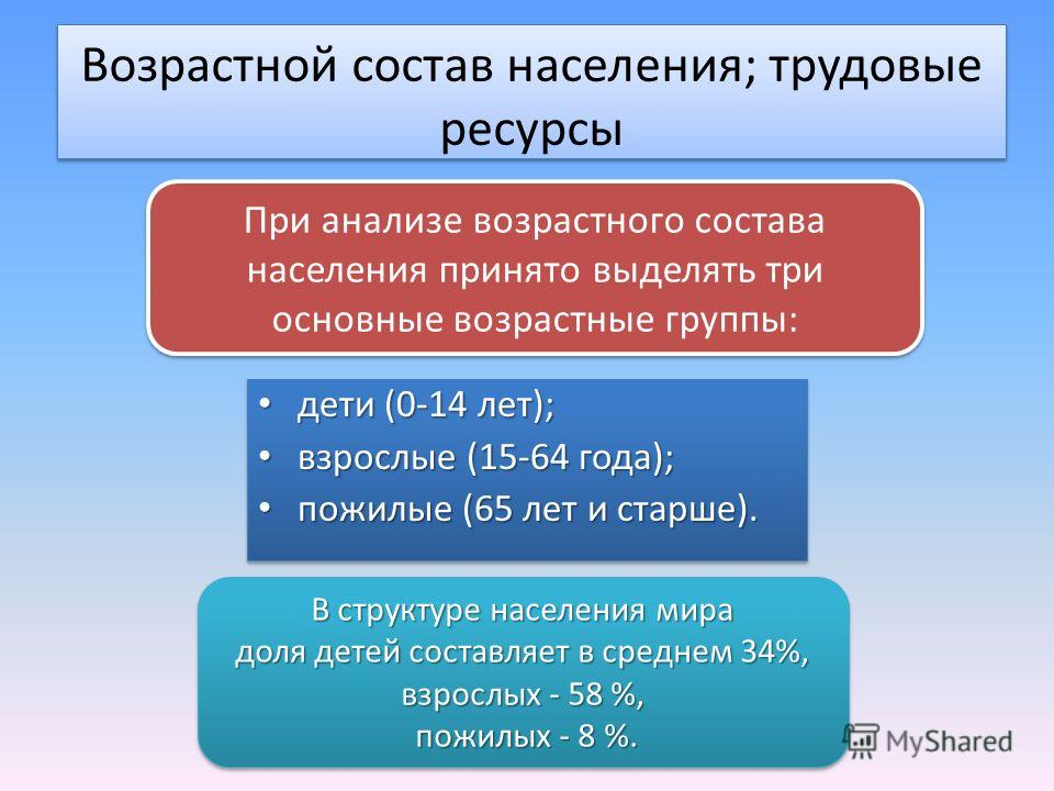 Возрастной состав населения; трудовые ресурсы дети (0-14 лет); дети (0-14 лет); взрослые (15-64 года); взрослые (15-64 года); пожилые (65 лет и старше). пожилые (65 лет и старше). дети (0-14 лет); дети (0-14 лет); взрослые (15-64 года); взрослые (15-