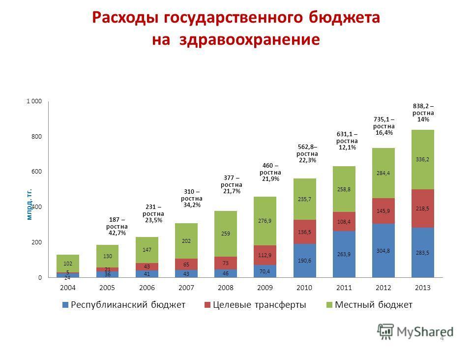Расходы государственного бюджета на здравоохранение 4