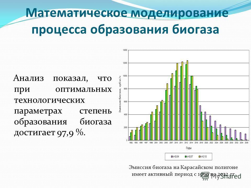 Математическое моделирование процесса образования биогаза Анализ показал, что при оптимальных технологических параметрах степень образования биогаза достигает 97,9 %. Эмиссия биогаза на Карасайском полигоне имеет активный период с 1999 по 2022 гг