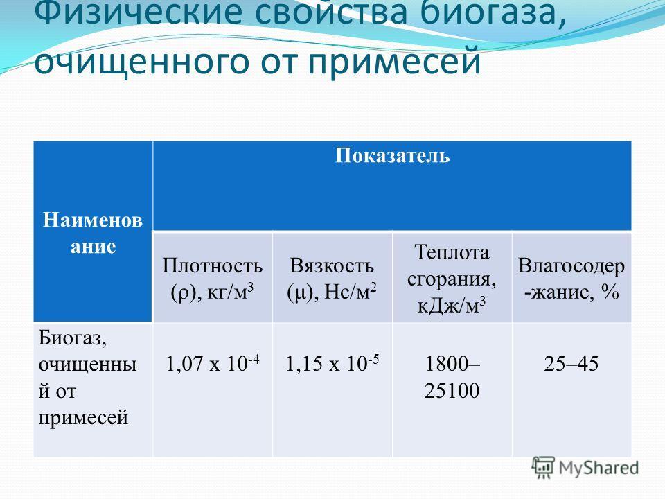 Физические свойства биогаза, очищенного от примесей Наименов ание Показатель Плотность (ρ), кг/м 3 Вязкость (μ), Нс/м 2 Теплота сгорания, к Дж/м 3 Влагосодер -жание, % Биогаз, очищенны й от примесей 1,07 х 10 -4 1,15 х 10 -5 1800– 25100 25–45