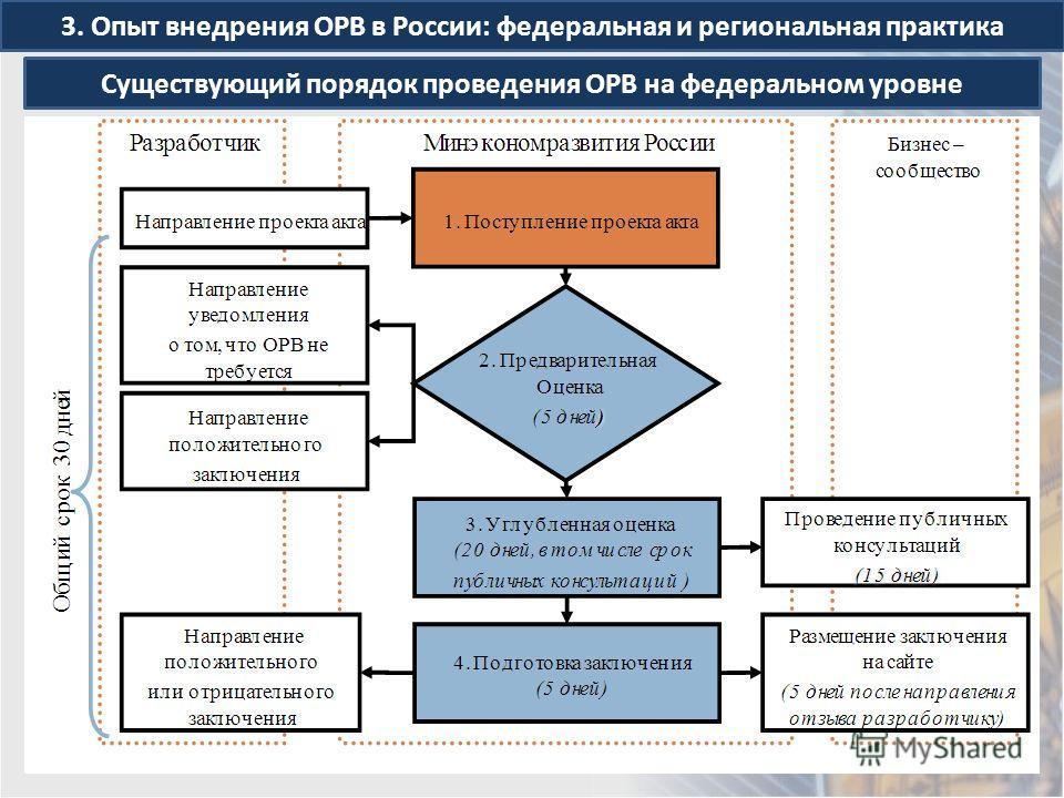 3. Опыт внедрения ОРВ в России: федеральная и региональная практика Существующий порядок проведения ОРВ на федеральном уровне