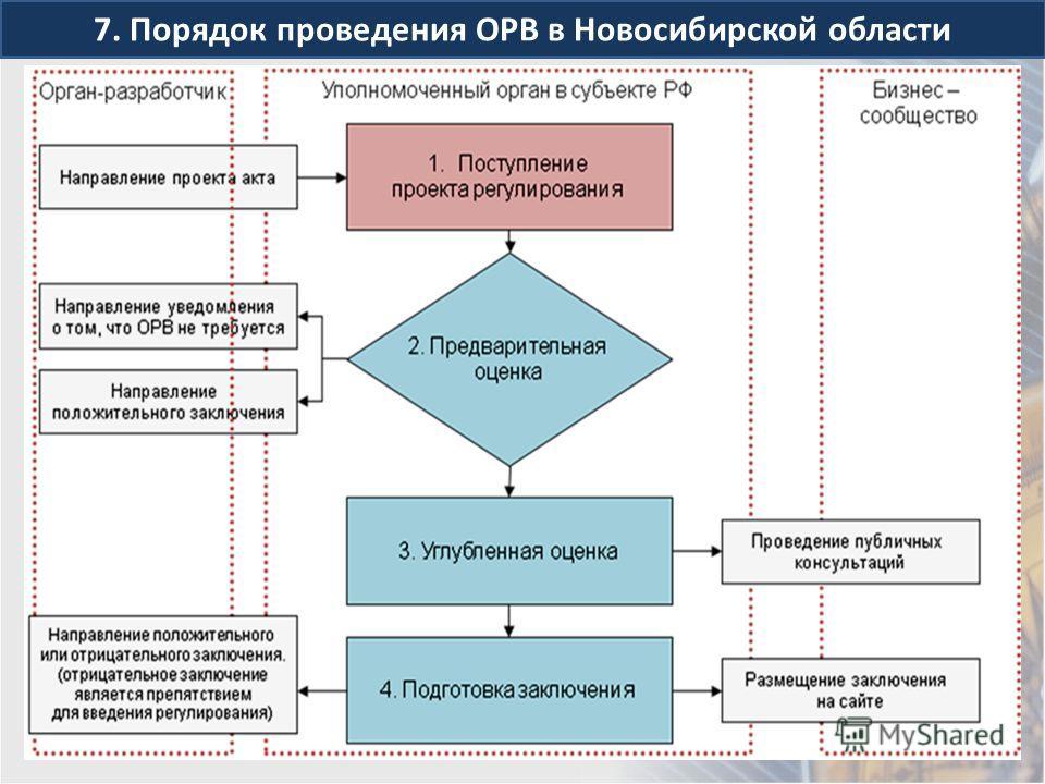 7. Порядок проведения ОРВ в Новосибирской области