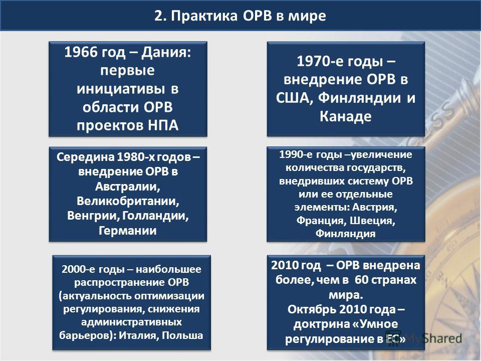 2. Практика ОРВ в мире 1966 год – Дания: первые инициативы в области ОРВ проектов НПА 1970-е годы – внедрение ОРВ в США, Финляндии и Канаде Середина 1980-х годов – внедрение ОРВ в Австралии, Великобритании, Венгрии, Голландии, Германии 1990-е годы –у