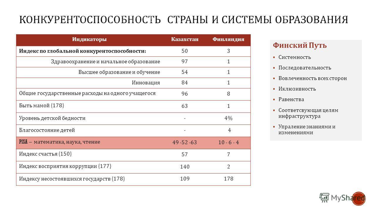 Индикаторы КазахстанФинляндия Индекс по глобальной конкурентоспособности :503 Здравоохранение и начальное образование 971 Высшее образование и обучение 541 Инновация 841 Общие государственные расходы на одного учащегося 968 Быть мамой {178} 631 Урове