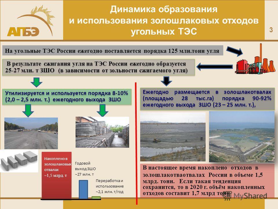 3 Динамика образования и использования золошлаковых отходов угольных ТЭС В настоящее время накоплено отходов в золошлакотваотвалах России в объеме 1,5 млрд. тонн. Если такая тенденция сохранится, то в 2020 г. объём накопленных отходов составит 1,7 мл
