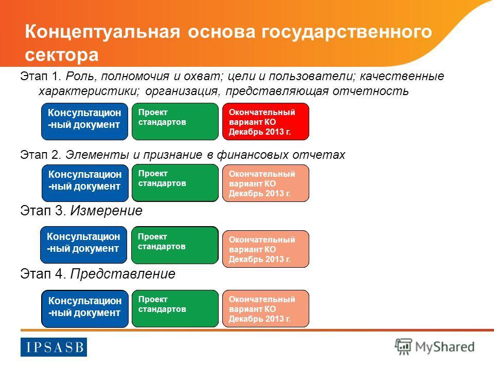 Концептуальная основа государственного сектора Этап 1. Роль, полномочия и охват; цели и пользователи; качественные характеристики; организация, представляющая отчетность Этап 2. Элементы и признание в финансовых отчетах Этап 3. Измерение Этап 4. Пред