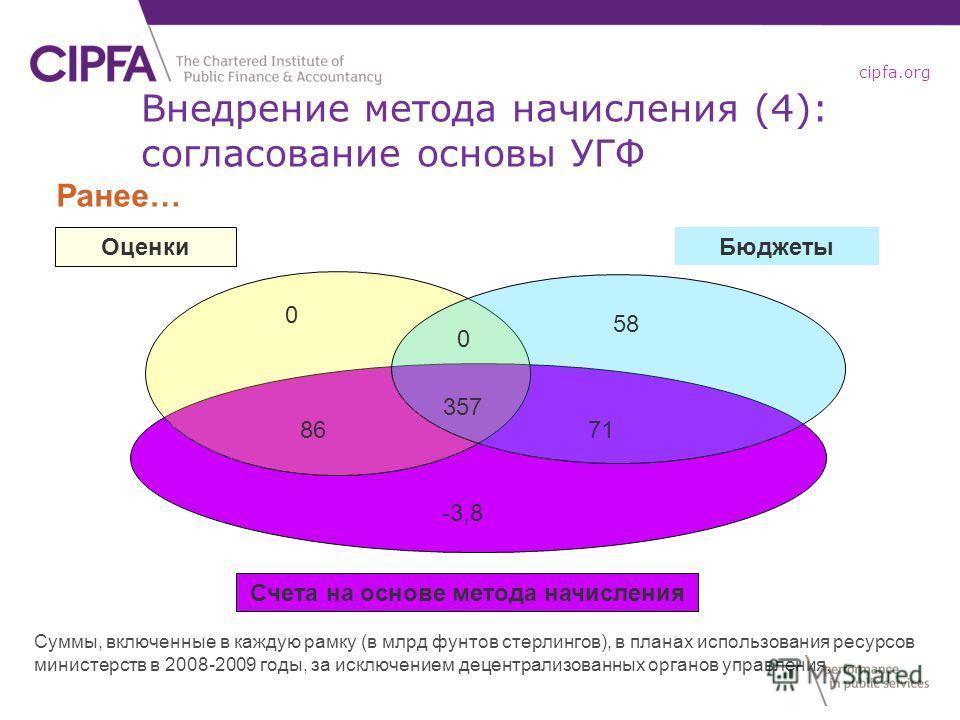 cipfa.org Счета на основе метода начисления 0 58 357 -3,8 8671 0 Ранее… Суммы, включенные в каждую рамку (в млрд фунтов стерлингов), в планах использования ресурсов министерств в 2008-2009 годы, за исключением децентрализованных органов управления. О