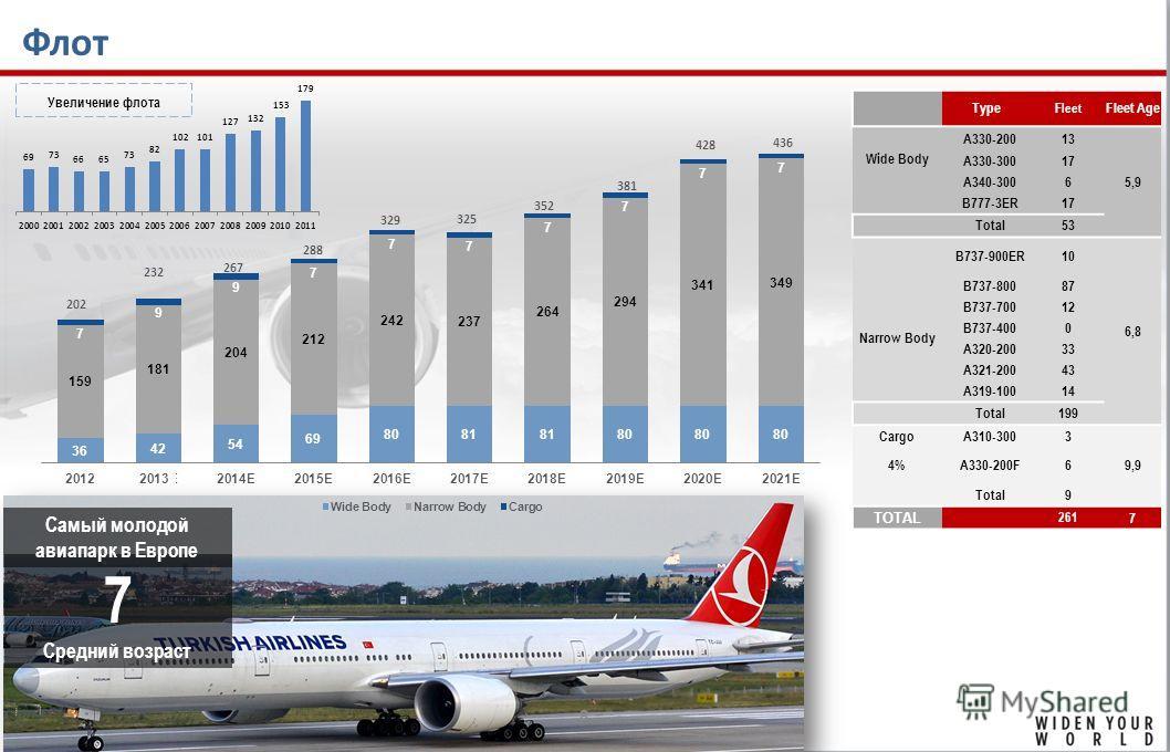 Флот 7 Средний возраст Самый молодой авиапарк в Европе 8 Type Fleet Fleet Age Wide Body A330-20013 5,9 A330-3001717 A340-3006 B777-3ER1717 Total53 B737-900ER10 6,8 B737-80087 B737-7001212 Narrow Body B737-4000 A320-20033 A321-2004343 A319-10014 Total