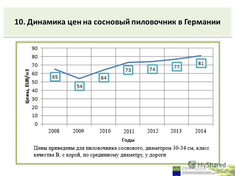 10. Динамика цен на сосновый пиловочник в Германии
