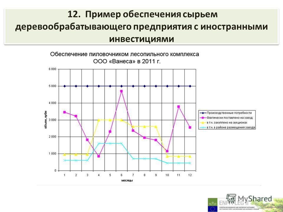 12. Пример обеспечения сырьем деревообрабатывающего предприятия с иностранными инвестициями