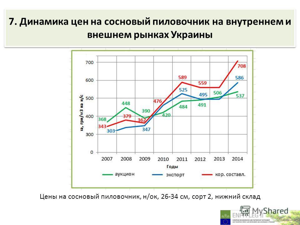 7. Динамика цен на сосновый пиловочник на внутреннем и внешнем рынках Украины Цены на сосновый пиловочник, н/ок, 26-34 см, сорт 2, нижний склад