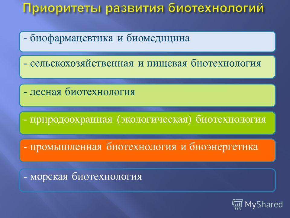 - биофармацевтика и биомедицина - промышленная биотехнология и биоэнергетика - сельскохозяйственная и пищевая биотехнология - лесная биотехнология - природоохранная (экологическая) биотехнология - морская биотехнология