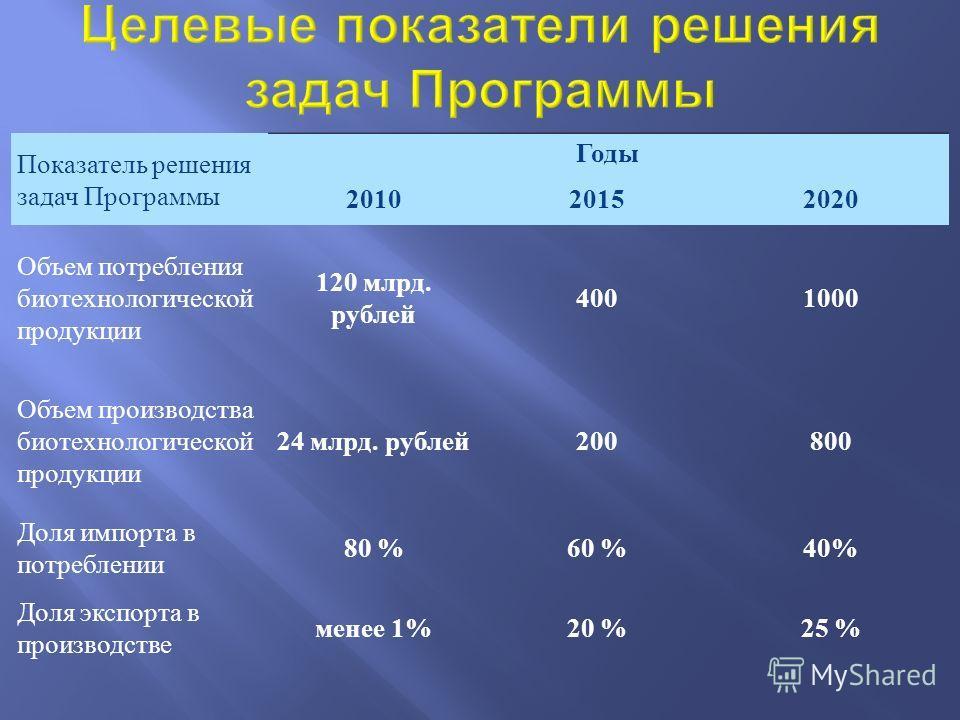 Показатель решения задач Программы Годы 201020152020 Объем потребления биотехнологической продукции 120 млрд. рублей 4001000 Объем производства биотехнологической продукции 24 млрд. рублей 200800 Доля импорта в потреблении 80 %60 %40% Доля экспорта в