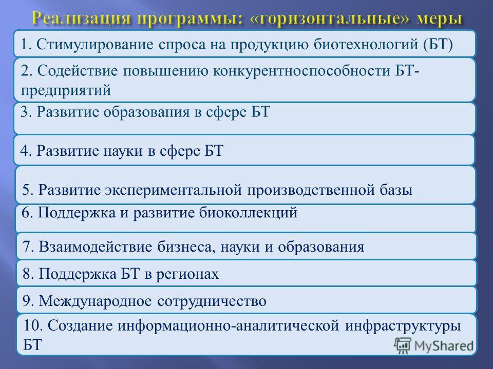 1. Стимулирование спроса на продукцию биотехнологий (БТ) 5. Развитие экспериментальной производственной базы 2. Содействие повышению конкурентноспособности БТ- предприятий 3. Развитие образования в сфере БТ 4. Развитие науки в сфере БТ 6. Поддержка и