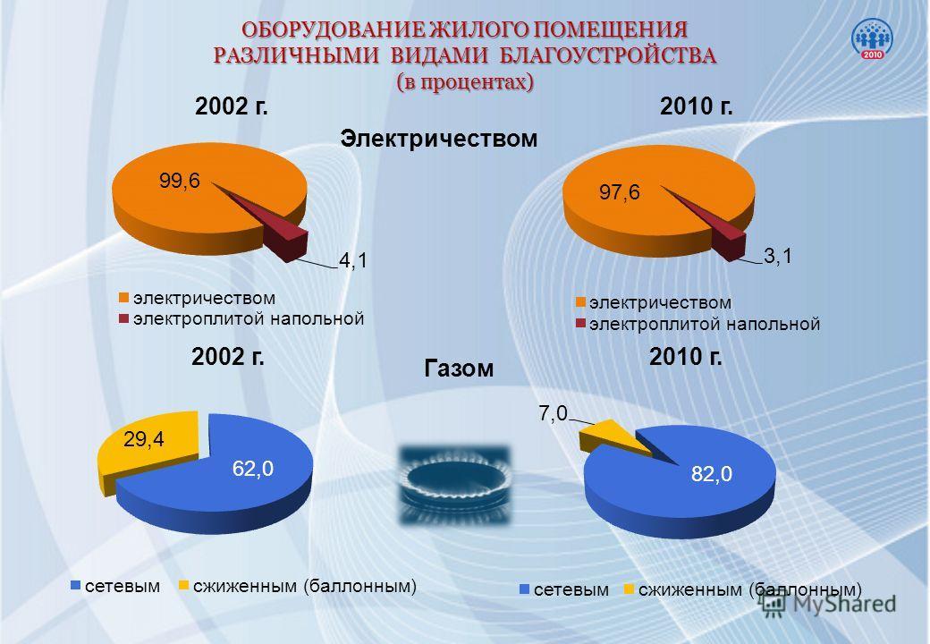 ОБОРУДОВАНИЕ ЖИЛОГО ПОМЕЩЕНИЯ РАЗЛИЧНЫМИ ВИДАМИ БЛАГОУСТРОЙСТВА (в процентах) 2002 г.2010 г. Электричеством Газом 2002 г.2010 г.