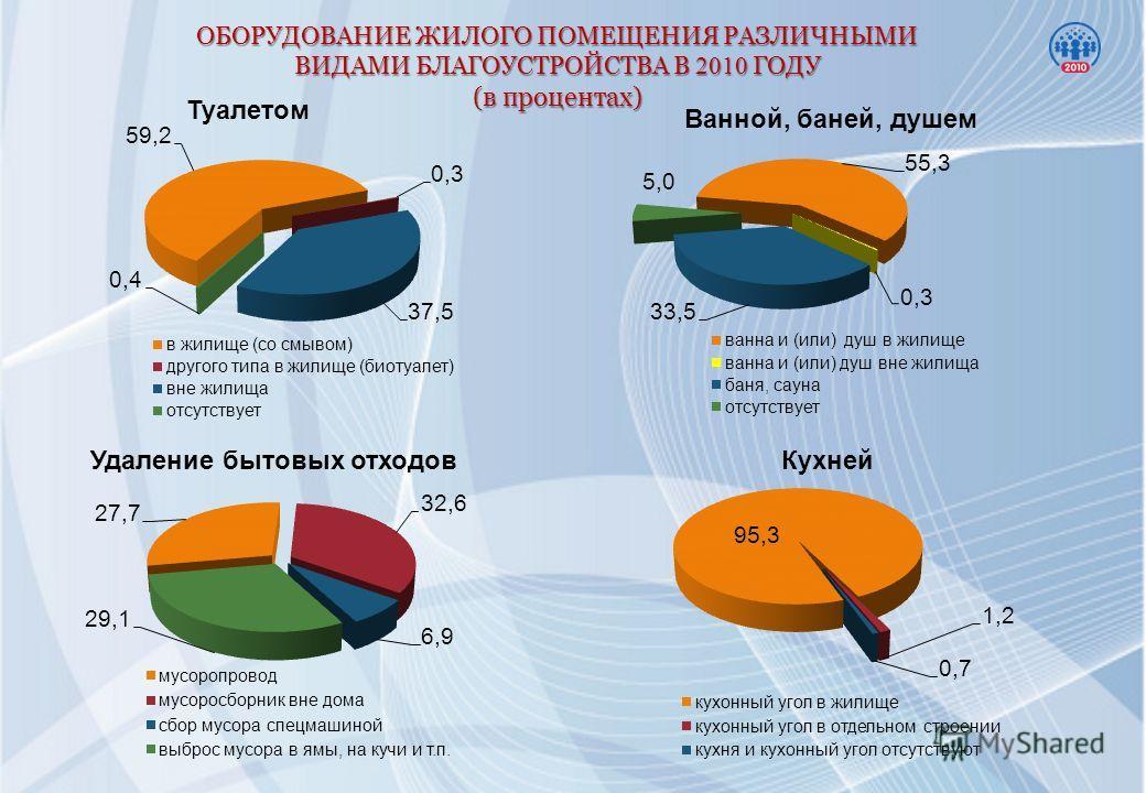 Туалетом Ванной, баней, душем Удаление бытовых отходов Кухней ОБОРУДОВАНИЕ ЖИЛОГО ПОМЕЩЕНИЯ РАЗЛИЧНЫМИ ВИДАМИ БЛАГОУСТРОЙСТВА В 2010 ГОДУ (в процентах)