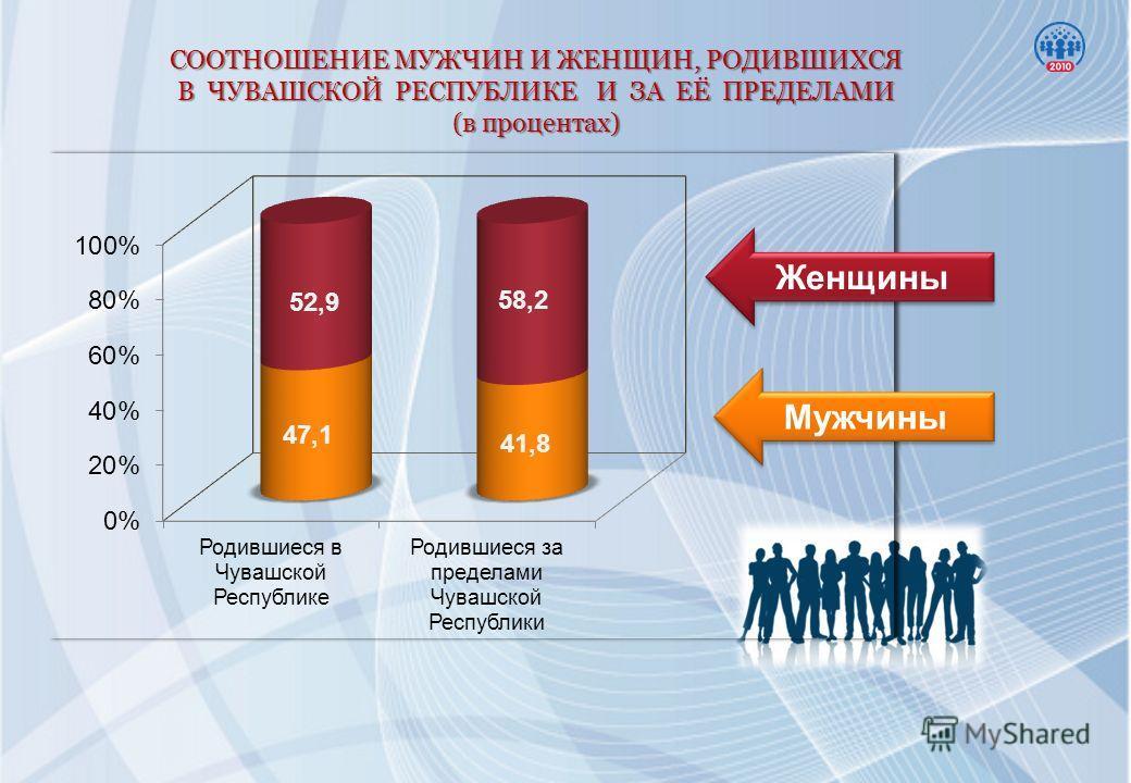СООТНОШЕНИЕ МУЖЧИН И ЖЕНЩИН, РОДИВШИХСЯ В ЧУВАШСКОЙ РЕСПУБЛИКЕ И ЗА ЕЁ ПРЕДЕЛАМИ (в процентах) Женщины Мужчины
